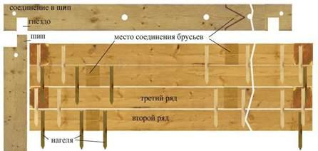 Пример расположения нагелей в стене