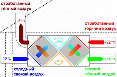 Принцип работы вентиляционного рекуператора.