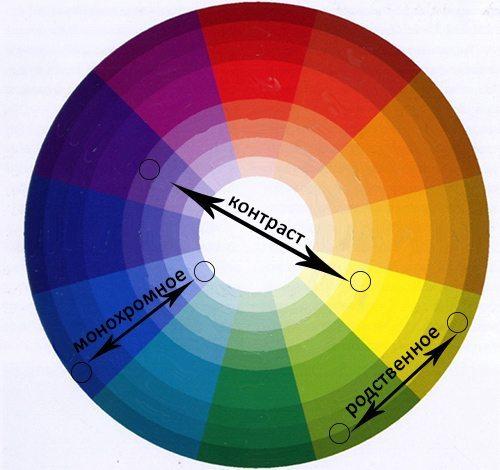 Принцип сочетания цветов