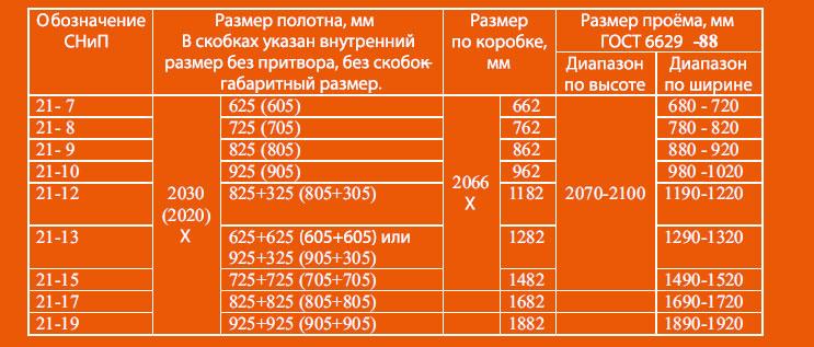 Приведена таблица, по которой вы с легкостью сможете определить нужное вам изделие