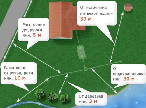 Расположение коммуникаций относительно планировки вашего участка
