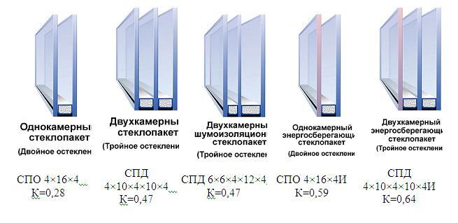 Различные варианты стеклопакетов