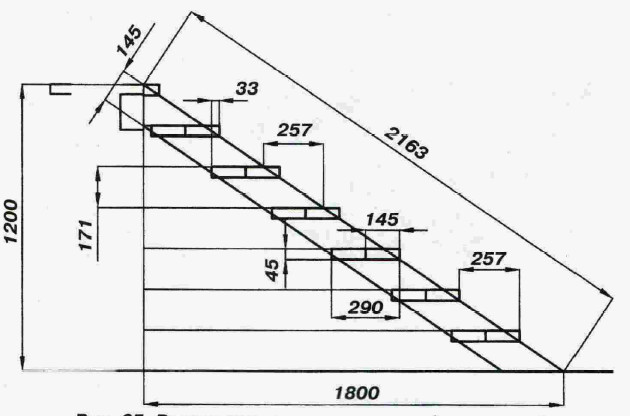 Размеры бетонной конструкции.