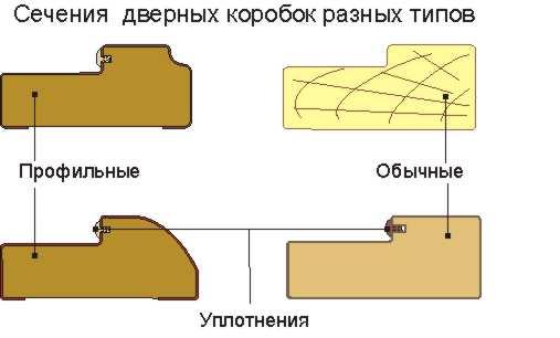 Разная конфигурация