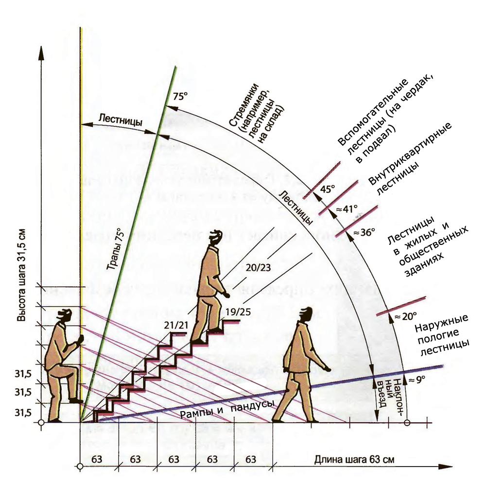 Разновидности наклона лестниц.