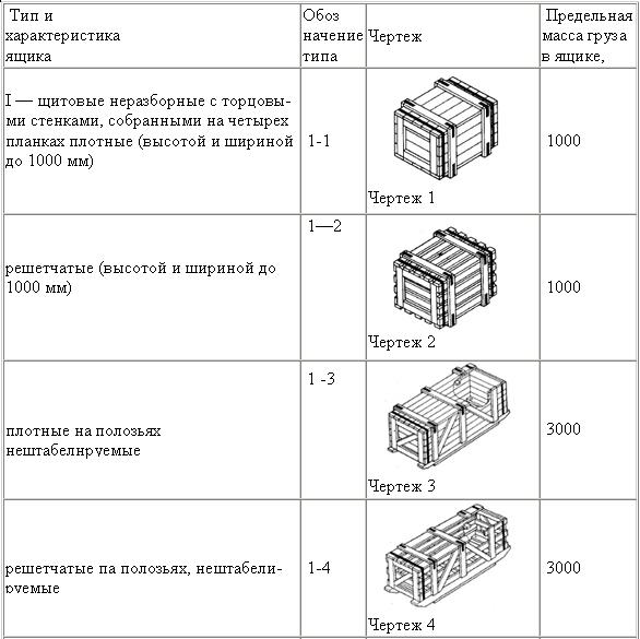 Разные типы упаковочных конструкций