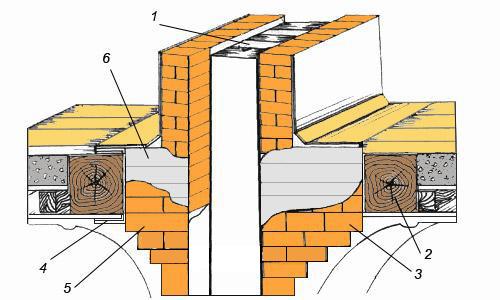 Разрез на выходе в многоэтажном деревянном доме: 1 – канал для дыма; 2 – балка перекрытия; 3 – разделка в полтора кирпича; 4 – асбестовый лист в 2 слоя; 5 – разделка в один кирпич с изоляцией; 6 – обшивка