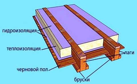 Схема деревянного пола.