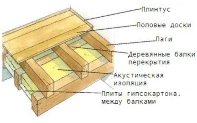 Схема дощатого пола.