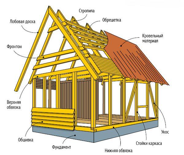 Схема каркасного дома с подсказками