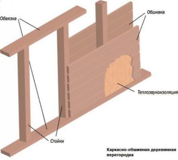 Схема каркасной конструкции перегородки