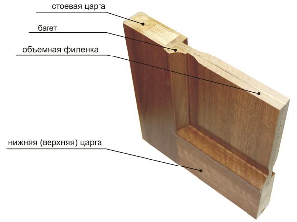 Схема конструкции филенчатой двери