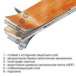 Схема конструкции ламинатной панели
