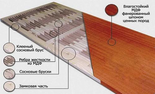 Схема конструкции щитовой двери