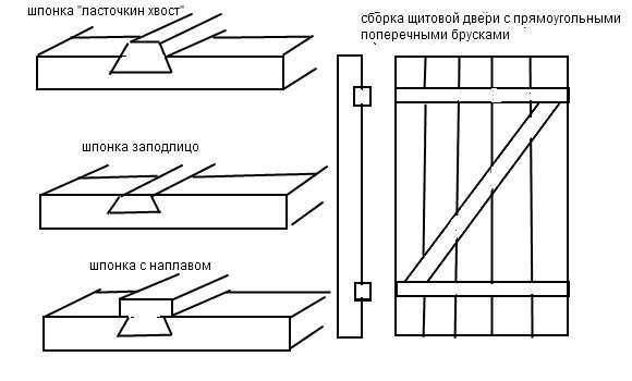 Схема конструкции со шпонками