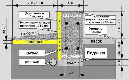 Схема ленточного фундамента из ФБС для деревянной одноэтажной постройки
