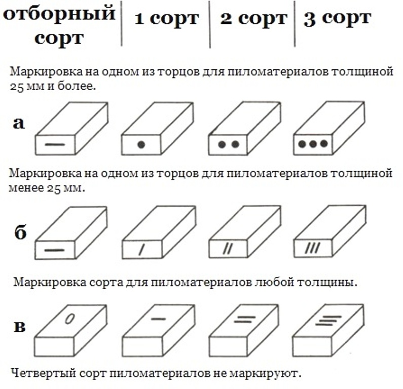 Схема маркировки