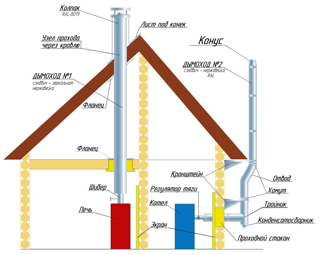 Устройство прохода дымохода через стену требования к помещению с газовым котлом и коаксиальным дымоходом
