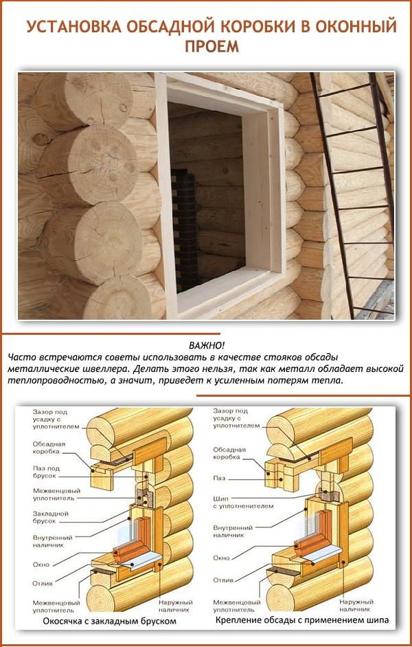 Схема монтажа конструкций в деревянном доме.