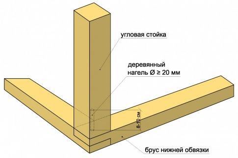 Схема монтажа нагеля.