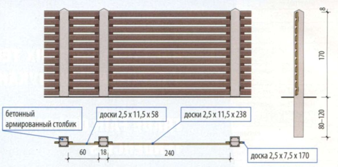 Схема ограждения на бетонных столбиках