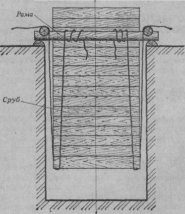 Схема опускания сруба в шахту