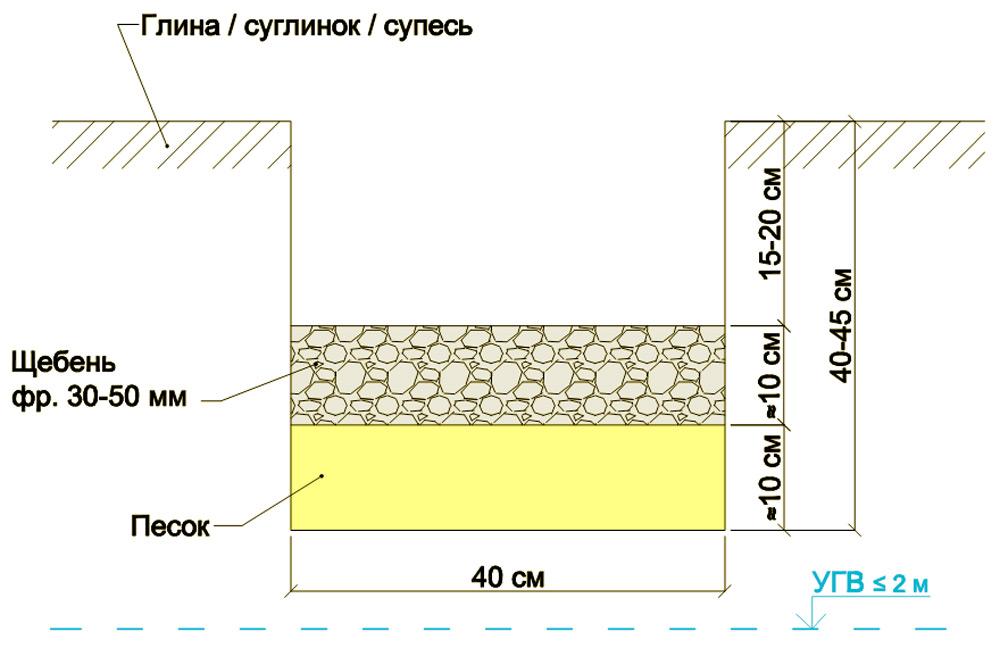 Схема отмостки.