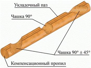 Схема оцилиндрованного бревна.