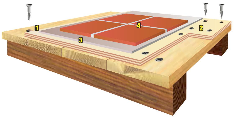 Схема подготовки чернового пола к укладке керамической плитки.