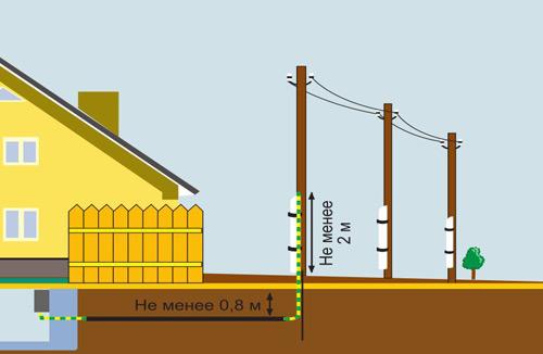 Схема подземной линии.