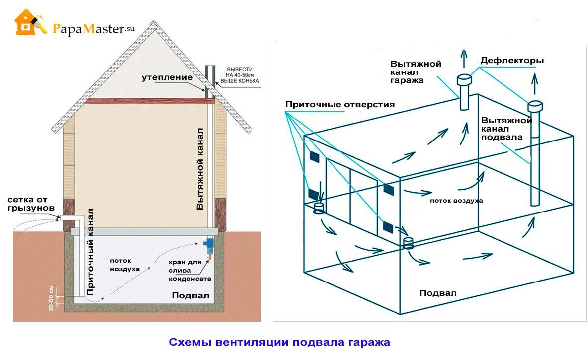 Схема приточно-вытяжной вентиляции закрытых помещений.
