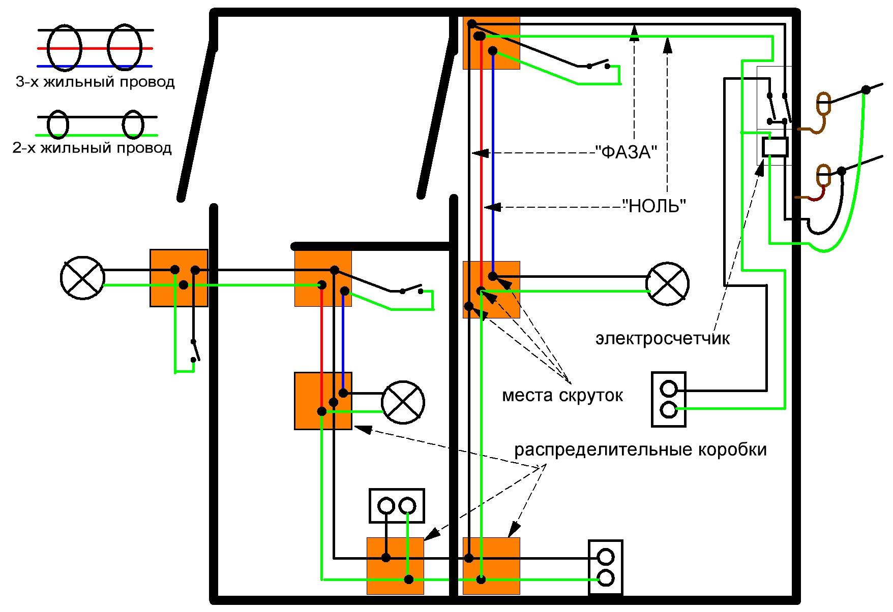 Инструкция по монтажу электропроводки