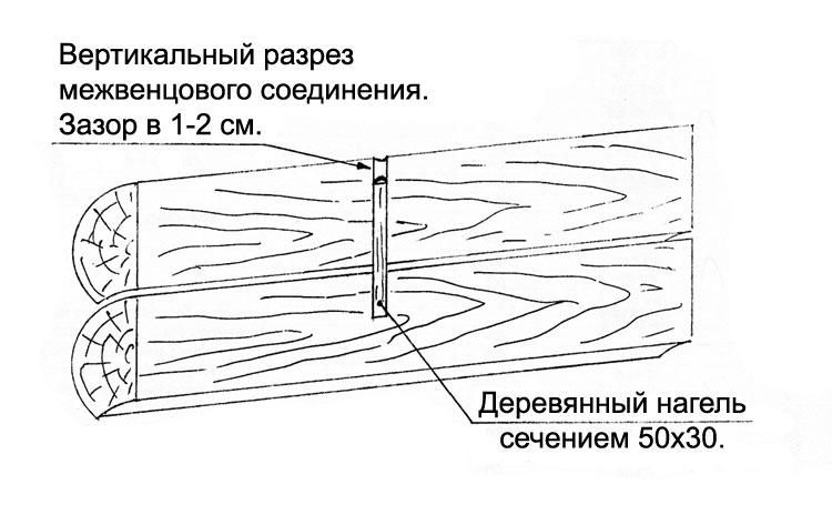 Схема расположения нагеля в бревнах