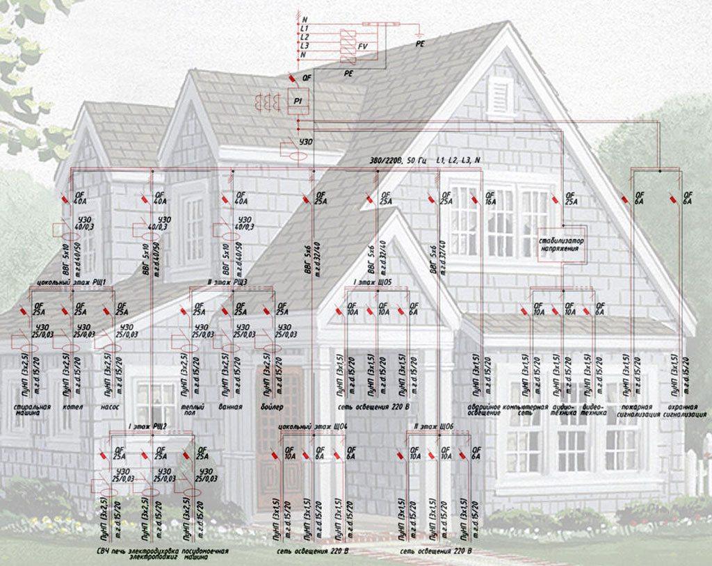 Kabel Listrik Di Rumah Kayu Wiring Diagram Instalasi Gedung Tip Anda Tidak Perlu Melakukan Pasokan Secara Independen Ke Pekerjaan Ini Memerlukan Pendekatan Profesional Dan Lebih Baik