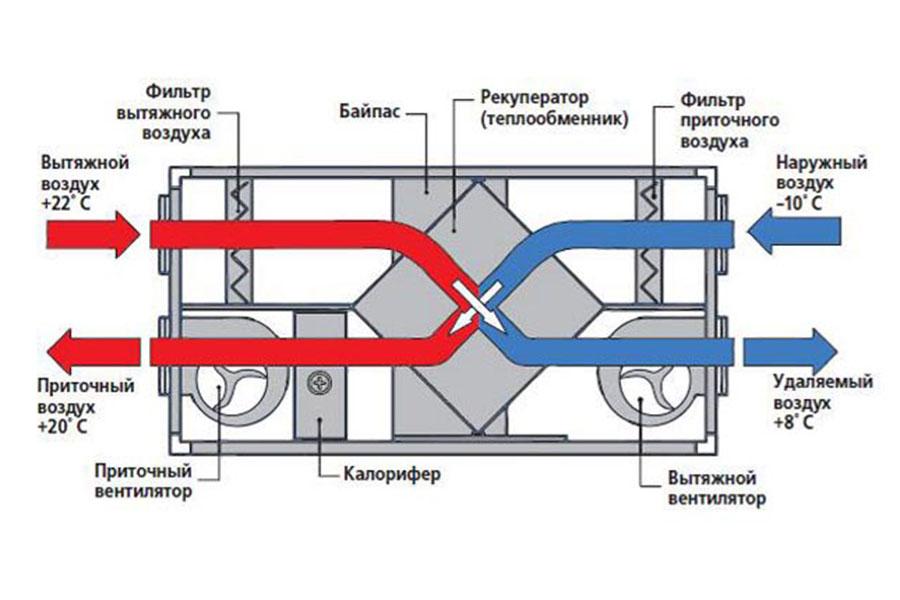 Схема рекуператора.