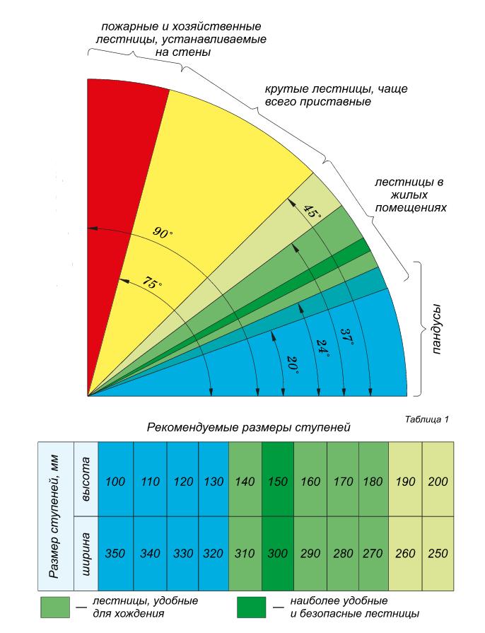 Схема с рекомендуемыми размерами ступеней