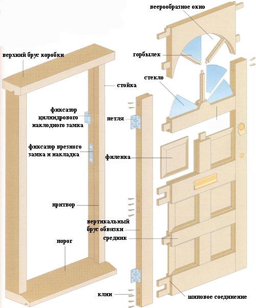 Схема сборки входной двери