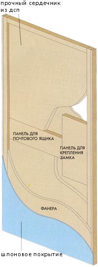 Схема щитовой конструкции