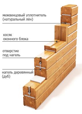 Схема соединения нагелями