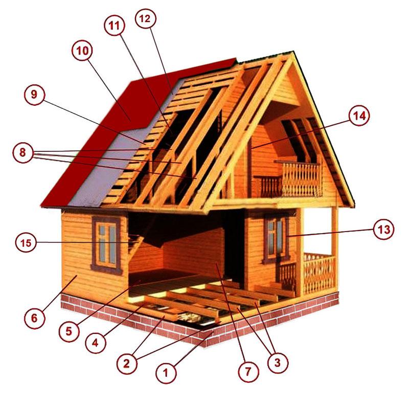 Схема строения дома из бруса