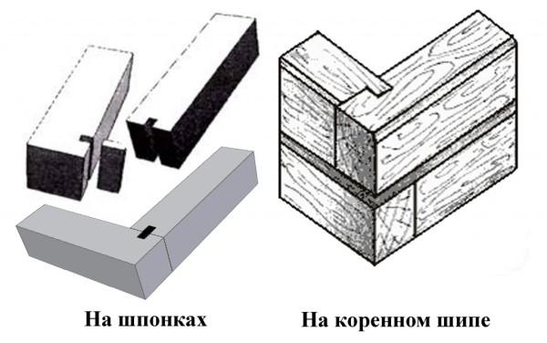 Схема стыковки на шпонке и на коренном шипе