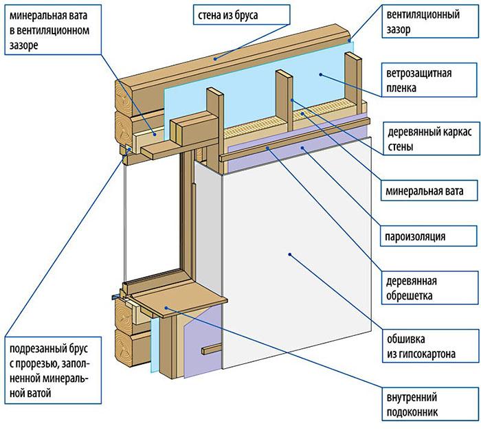 Схема теплоизоляции стен изнутри