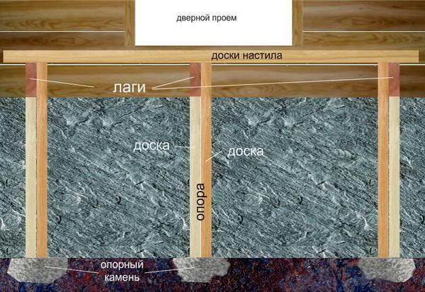 Схема установки опор крыльца из срощенных досок