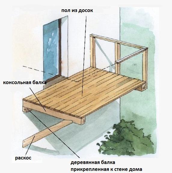 Схема устройства консольного балкона