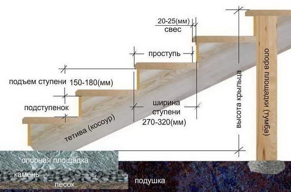 Схема устройства лестницы крыльца