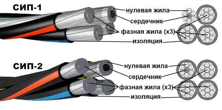 Схема устройства проводников СИП-1 и СИП-2