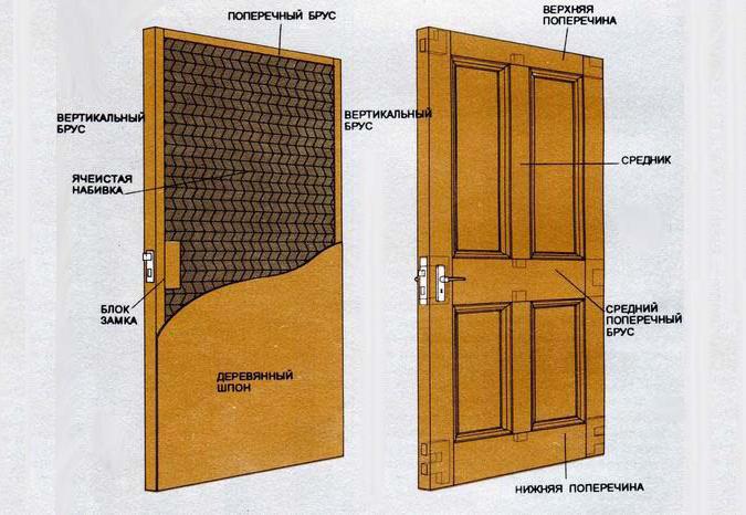 Схема устройства стандартной квартирной двери