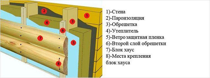 Схема утепления и обшивки блок-хаусом стен