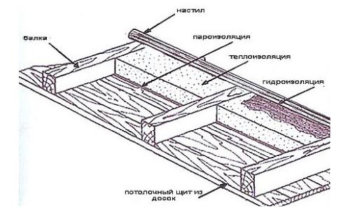 Схема утепления потолка в деревянном доме со стороны чердачного помещения