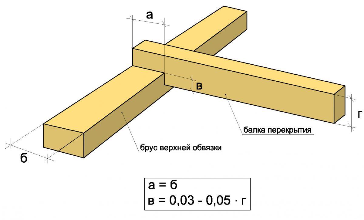 Схема врезки балок перекрытия.